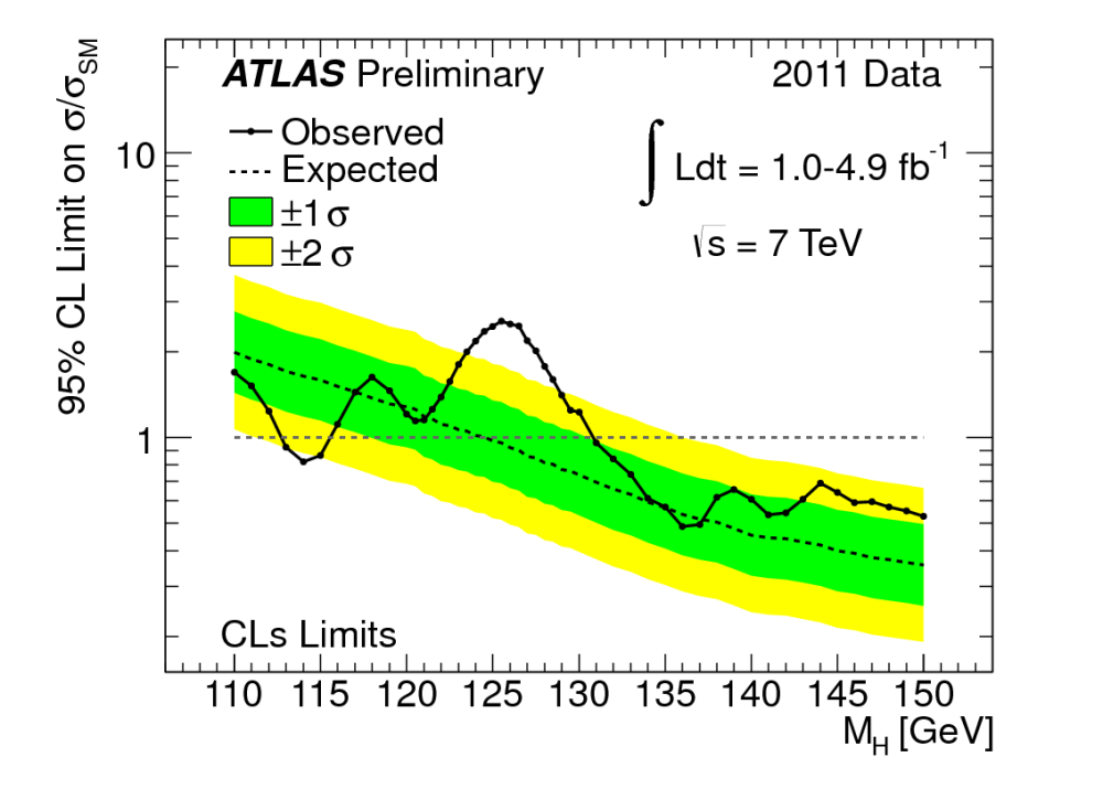 Higgs boson (2/5)